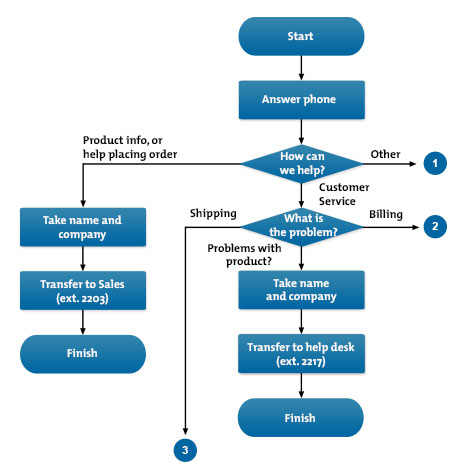 Flow Process Chart Youtube – powerking.co